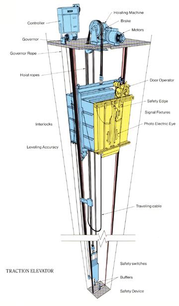 how machines work elevators