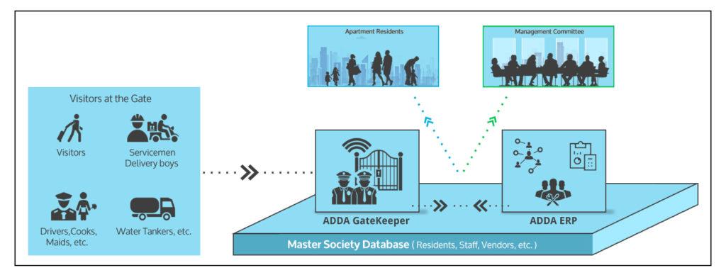 app based visitor management vs adda gatekeeper