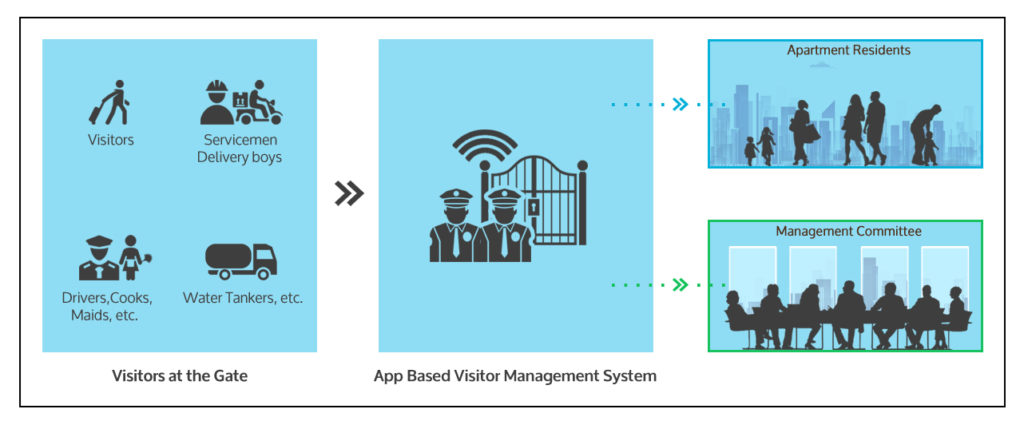 app based security management system for apartment
