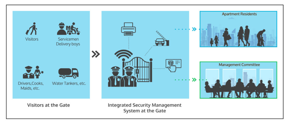 integrated security management system