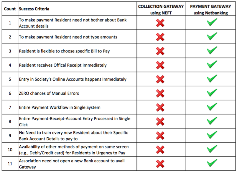 Payment gateway Vs collection gateway comparison chart