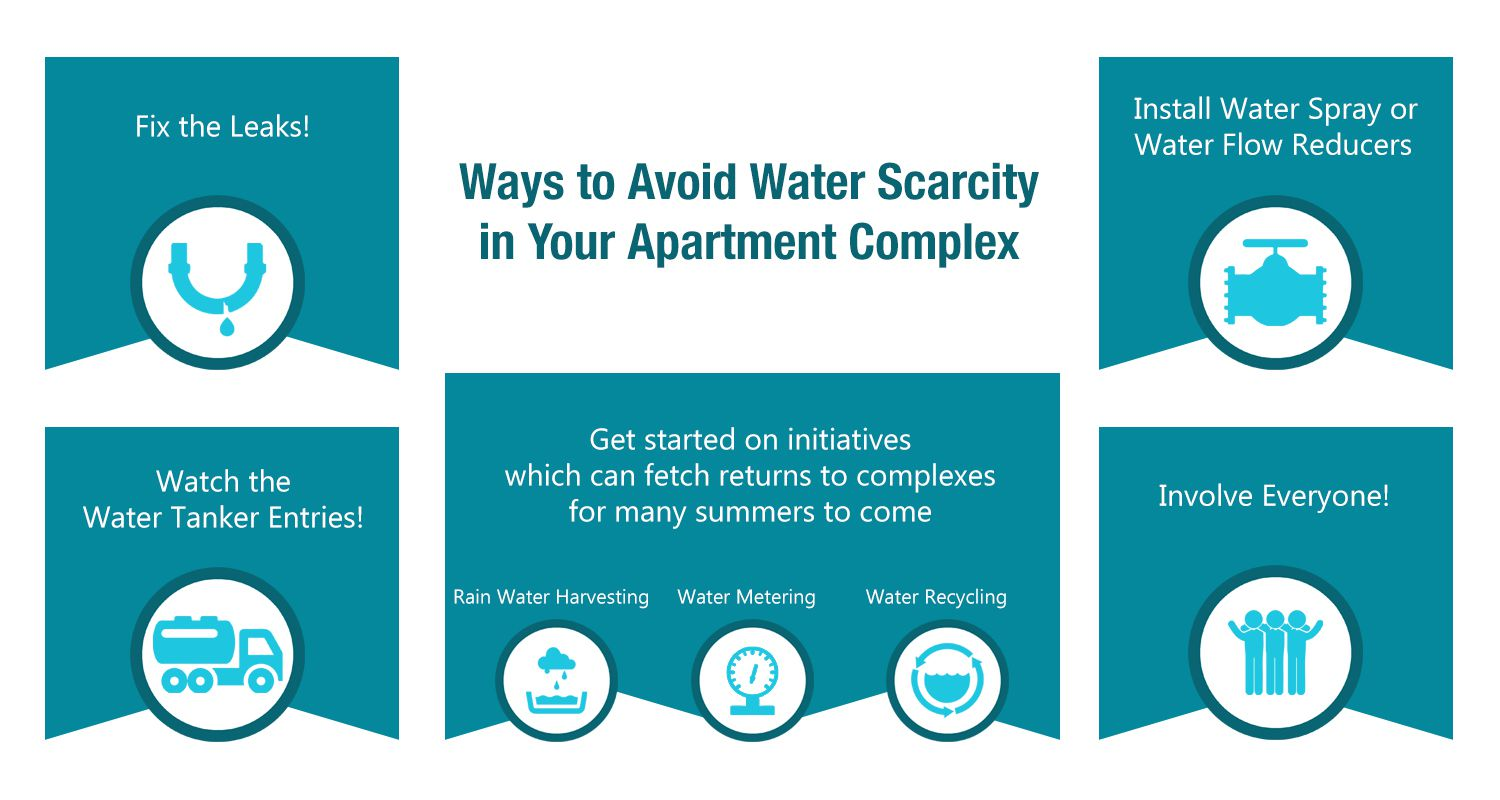 Avoid Water Scarcity in Apartment Complexes