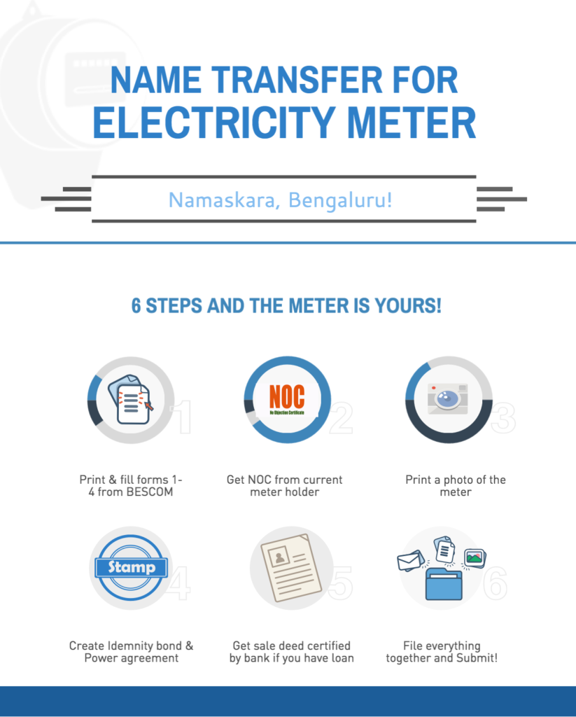 transfer electricity meter in bangalore infographic