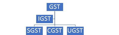 GST and it's types