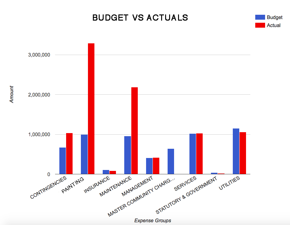 Society Management System - Budget vs Actuals